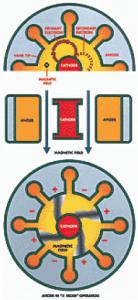 In tekst Magnetron technology