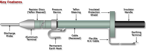 High Voltage Earthing Sticks Aep