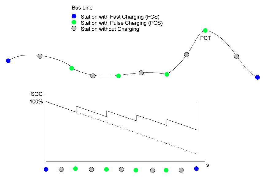 Charging-Principals