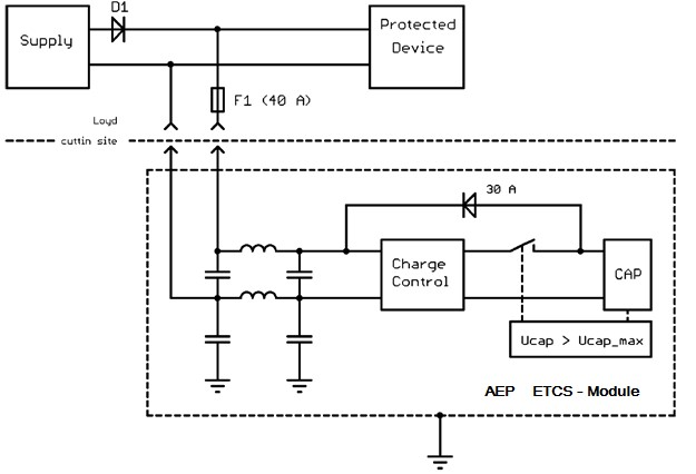 ETCS System overview
