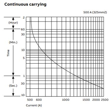 Continuous carrying - JEVB500 Series